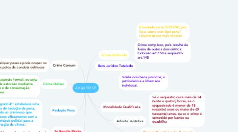 Mind Map: Artigo 159 CP