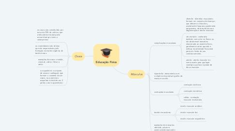 Mind Map: Educação Física