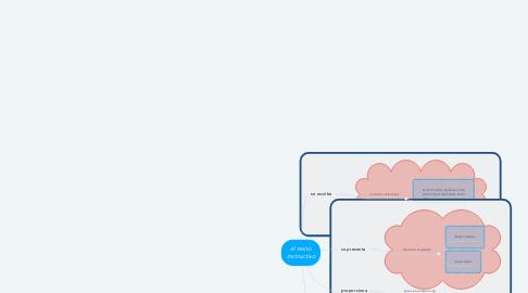 Mind Map: el texto instructivo