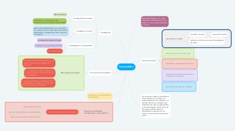 Mind Map: Salud pública