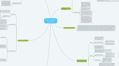 Mind Map: UNIDAD 1 CONCEPTOS Y ELEMENTOS BÁSICOS DE  CONTABILIDAD