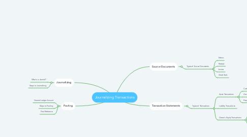 Mind Map: Journalizing Transactions