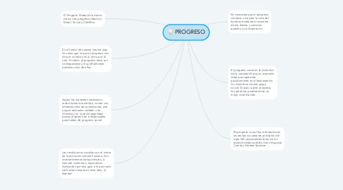 Mind Map: PROGRESO