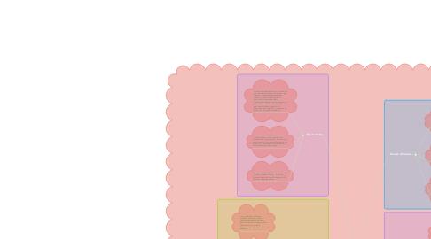 Mind Map: Fuerzas mesoscópicas