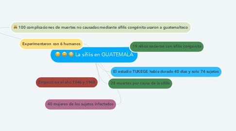 Mind Map: La sífilis en GUATEMALA