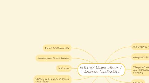 Mind Map: 10 RISKY BEHAVIORS OF A GROWING ADOLESCENT.