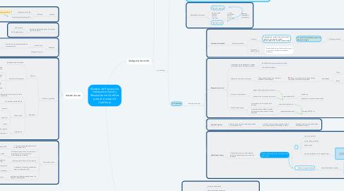 Mind Map: Modelo de Proceso de Inteligencia Social y Resolución de Conflicto para el manejo de Conflictos