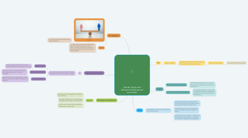 Mind Map: Gender Equity and Biological Development and Health