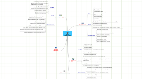 Mind Map: TENEGEN  Competency Framework