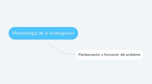 Mind Map: Metodología de la investigacion