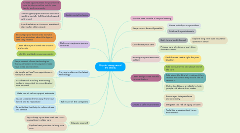 Mind Map: Ways in taking care of the elderly