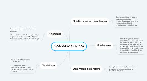 Mind Map: NOM-143-SSA1-1994