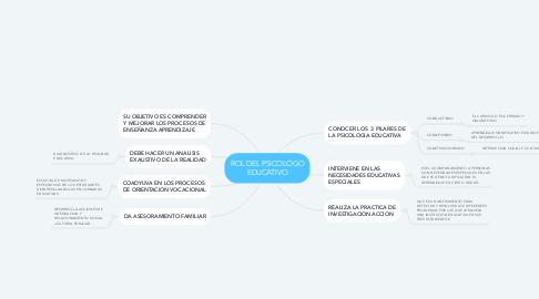 Mind Map: ROL DEL PSICOLOGO EDUCATIVO