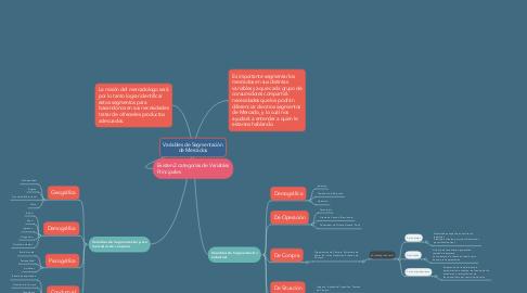 Mind Map: Variables de Segmentación de Mercados