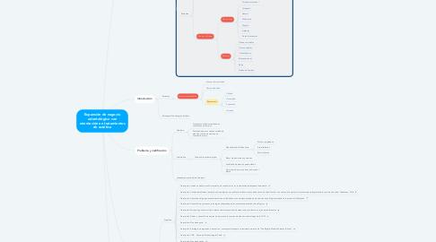Mind Map: Expansión de negocio odontológico con orientación en tratamientos de estética