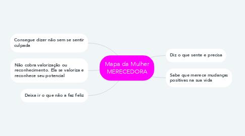 Mind Map: Mapa da Mulher MERECEDORA