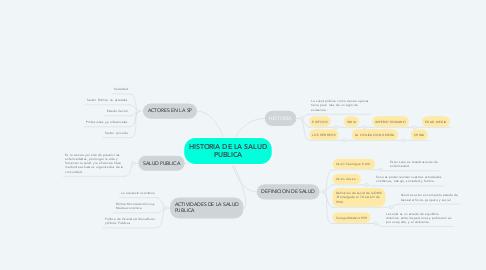 Mind Map: HISTORIA DE LA SALUD PUBLICA