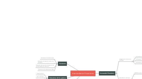 Mind Map: Intermediarios Financieros