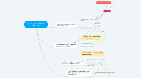 Mind Map: Proces guest accounts (new users)