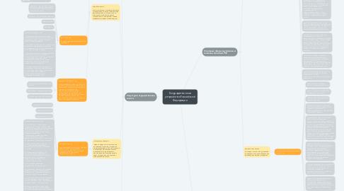 Mind Map: Государственное устройство Российской Федерации