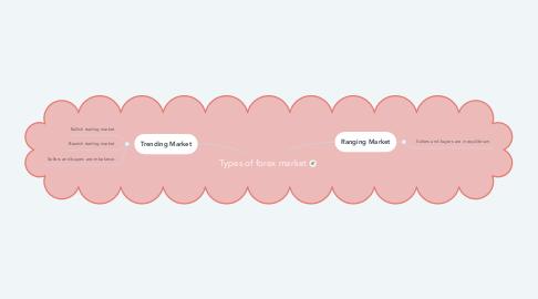 Mind Map: Types of forex market