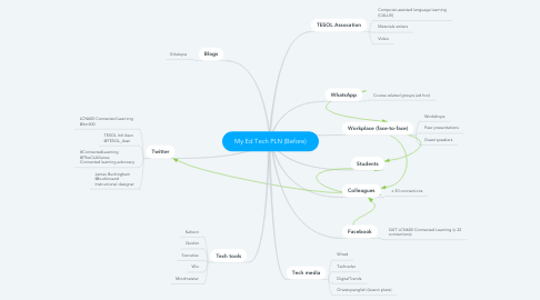 Mind Map: My Ed Tech PLN (Before)