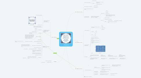 Mind Map: Stappenplan Leren plannen