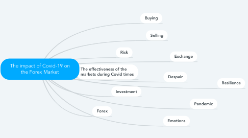 Mind Map: The impact of Covid-19 on the Forex Market