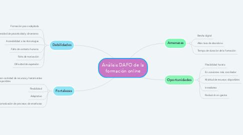 Mind Map: Análisis DAFO de la formación online
