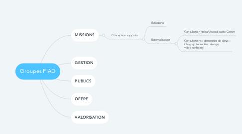 Mind Map: Groupes FIAD