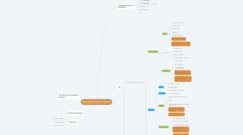 Mind Map: Моя новая интеллект-карта (1)