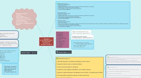 Mind Map: Комплекс артикуляційних вправ для постановки шиплячих та свистячих звуків (1)
