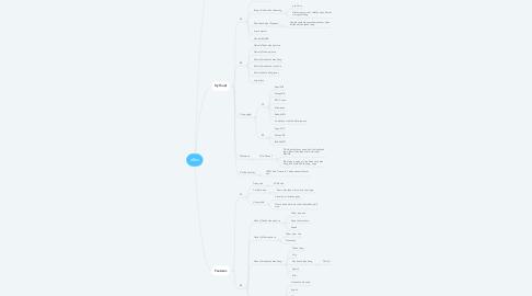 Mind Map: eBox
