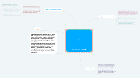 Mind Map: movimento social