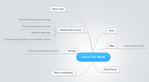 Mind Map: Focus This Week