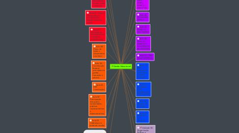Mind Map: Gestão Educacional