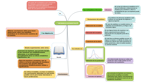 Mind Map: INFERENCIA ESTADISTICA