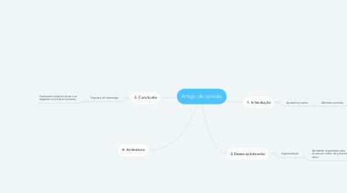 Mind Map: Artigo de opinião