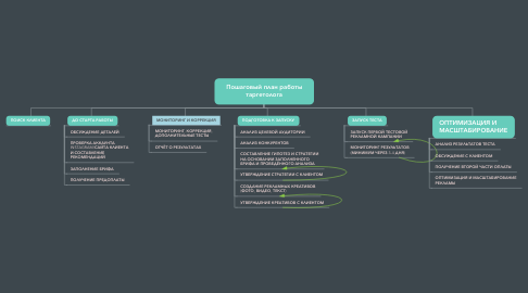 Mind Map: Пошаговый план работы таргетолога
