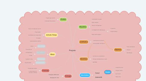 Mind Map: Projeto