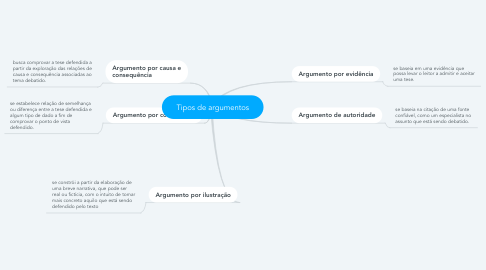 Mind Map: Tipos de argumentos
