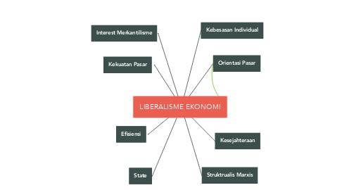 Mind Map: LIBERALISME EKONOMI