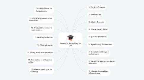 Mind Map: Desarrollo Sostenible y los Ods