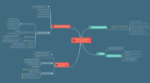 Mind Map: Elementos a considerar en un Plan de Clase