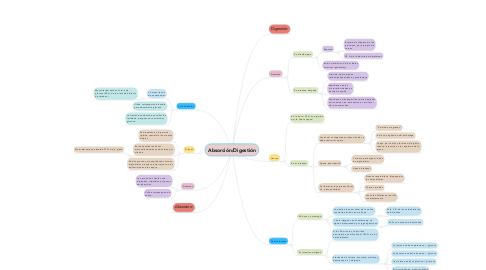 Mind Map: Absorción/Digestión