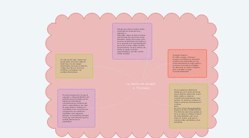 Mind Map: La teoría de Joseph J. Thomson