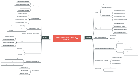 Mind Map: Классификация сталей и чугунов