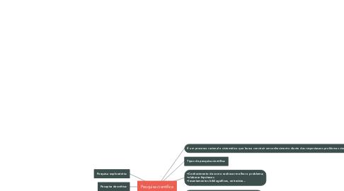 Mind Map: Pesquisa científica