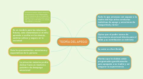 Mind Map: TEORÍA DEL APEGO