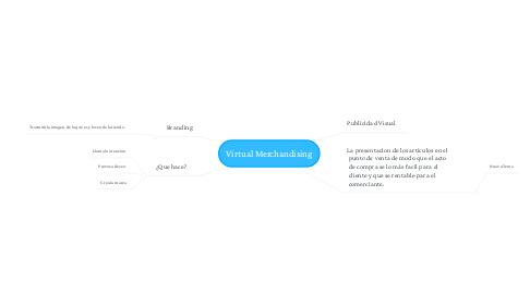Mind Map: Virtual Merchandising